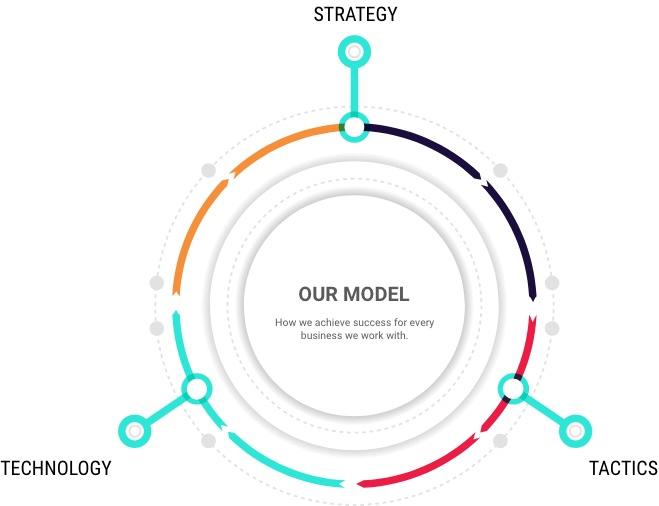 Sooper Core model