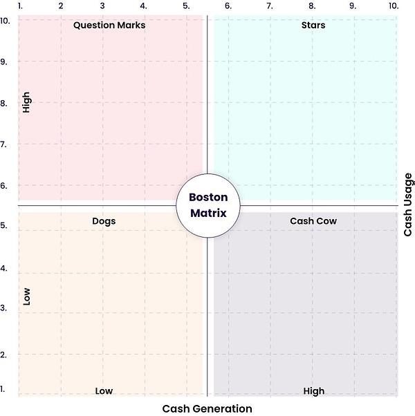 Boston matrix research model